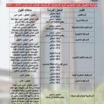 ضوابط القبول في اقسام كلية المعارف الجامعة للعام الدراسي ٢٠٢٠- ٢٠٢١