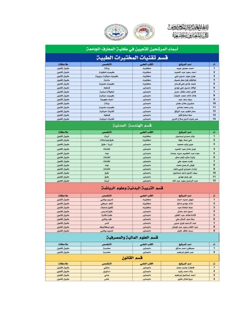 أسماء المقبولين للتعيين في كلية المعارف الجامعة